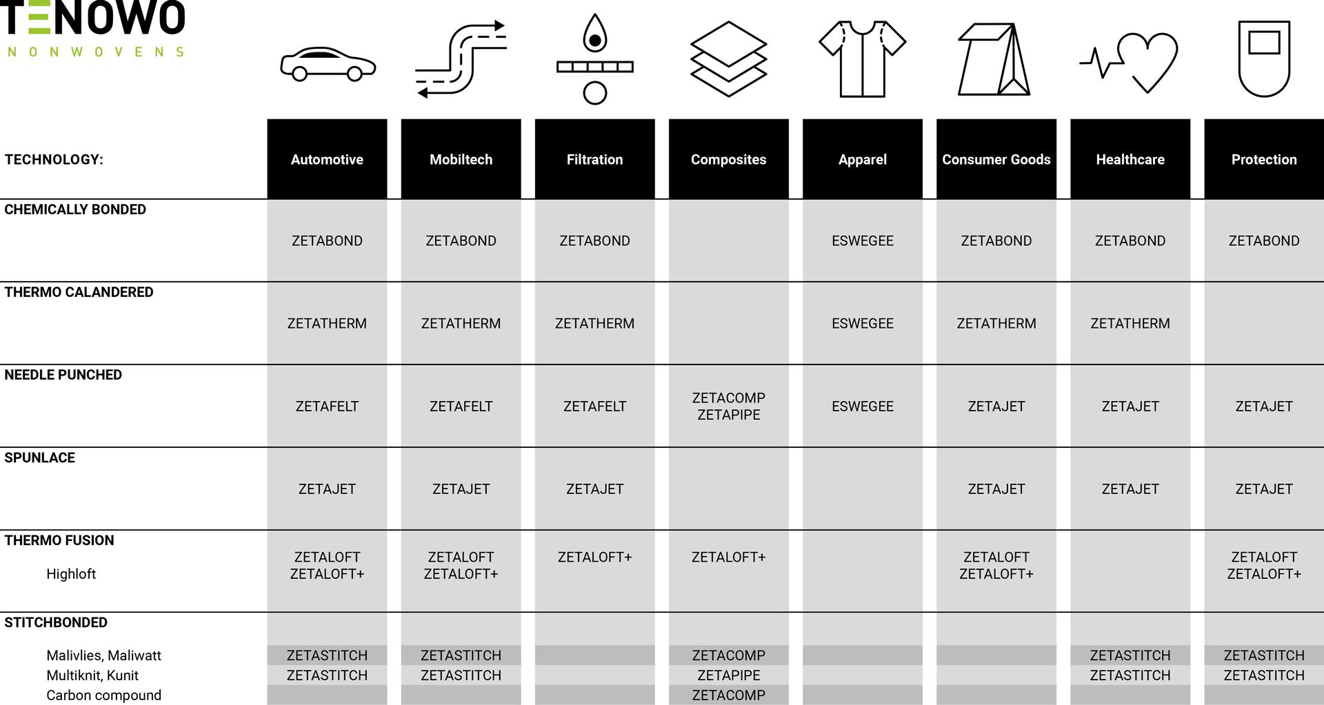 TENOWO-Technologien-MATRIX-mit-BUs-Übersicht-Tabelle