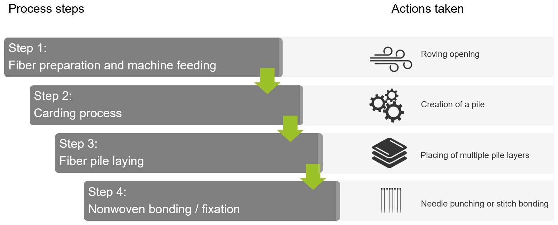 rCF-Vliesstoffe-Prozess-Fertigung-Vliesstoffe__verkleinert